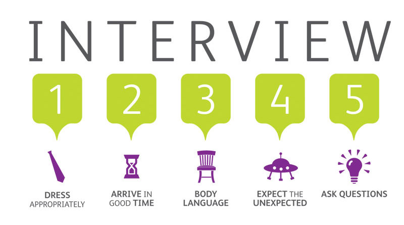 how to prepare for interviews best interview tips in 2018